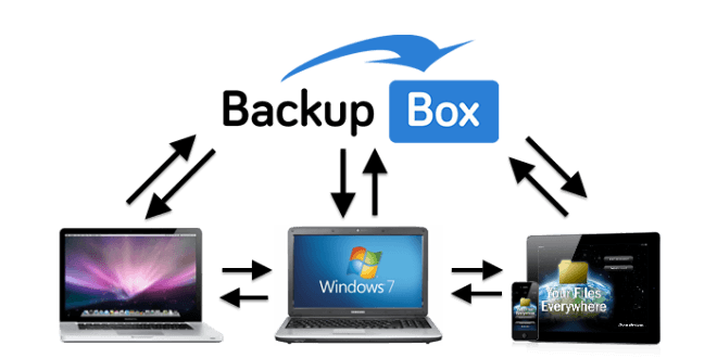 BackupBox – Billig løsning til billig backup