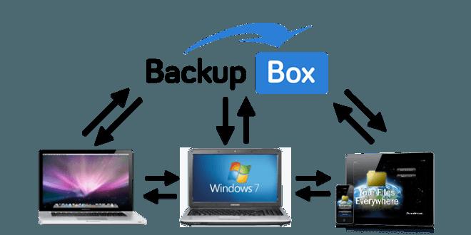 BackupBox – Billig løsning til billig backup