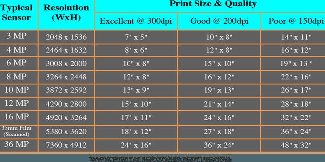 Megapixels i forhold til print størrelse guide